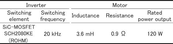 Measurement target specifications
