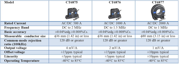 Table 2: Main specifications of newly developed current sensors