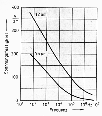 Figure 5: Dependence of insulation properties on frequency of typical materials, here of polyester foils, shows the drastic decrease.