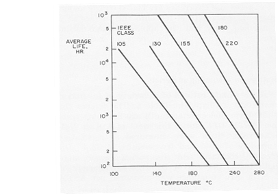Figure 6: The 5 IEEE classes for insulation materials. The graph shows the dependence of life on the operating temperature.