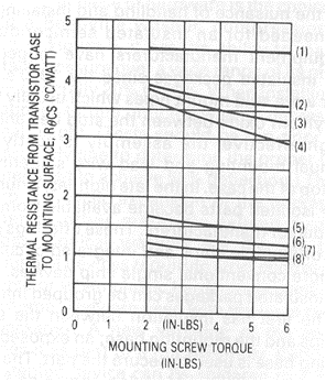 Figure 7: Interface thermal resistance of TO-220 without grease for several older interface materials. Curve 1 Thermalfilm Curves 2 and 3 mica Curve 4 Hard anodized Curve 5 and 6 Thermosil Curve7 Bare jointCurve 8 Grafoil