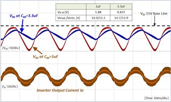 Figure 12: Variation of the bootstrap capacitor voltage
