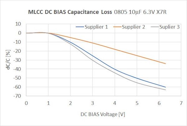 Figure 1: Capacitance loss with DC BIAS on 10μF 6.3V MLCC X7R 0805 case by three different vendors; source: EPCI using manufacturers' datasheets