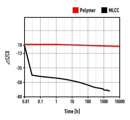 Figure 2: Capacitance drop with time under DC Voltage BIAS; source: Panasonic