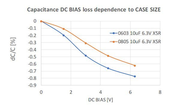 Figure 3: Example of 0805 vs 0603 10μF 6.3V X5R capacitance loss with DC BIAS voltage