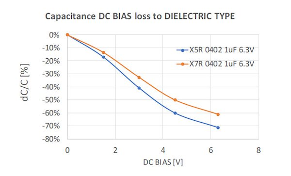 Figure 4: Example of X5R vs X7R capacitance loss with DC BIAS voltage on 1uF 6.3V 0402