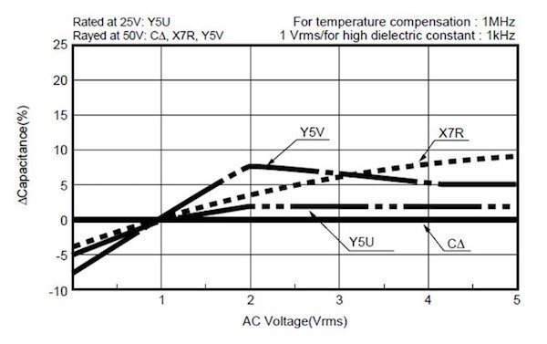 Figure 5: Capacitance change with AC voltage by different dielectric types; source: Murata