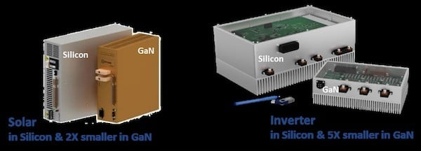 Figure 3: GaN reduces size as less heat sinking is required