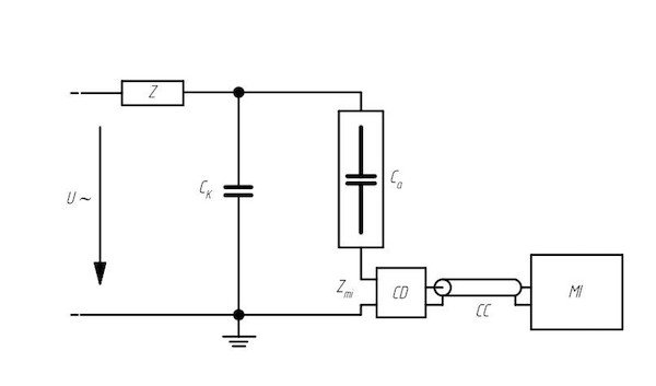 Figure 1: Functional diagram of the measurement system, where:U – high voltage power supply; Zmi – input impedance of the measuring system; CC – connecting cable; Ca – test object; Ck – coupling capacitor; CD – coupling device; MI – measuring device; Z – filter.