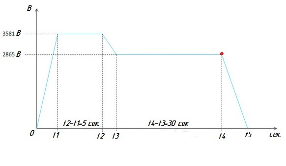 Figure 3: Mode of measuring PD characteristics