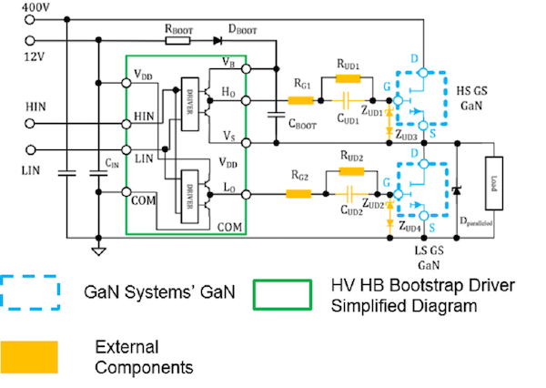 Figure 1: The EZ Drive solution consists of GaN transistors, a standard MOSFET controller, and discrete components.