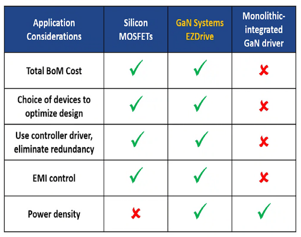 Table 1: A high-level comparison of key characteristics of Si MOSFET with separate controller driver, an integrated GaN/driver, and GaN power transistors with a separate controller driver.
