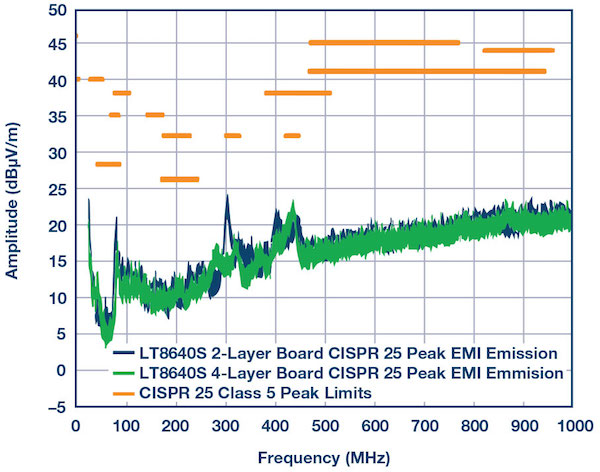 Figure 2: CISPR 25 radiated EMI emission comparison between 2-layer and 4-layer boards using the Figure 1 design.