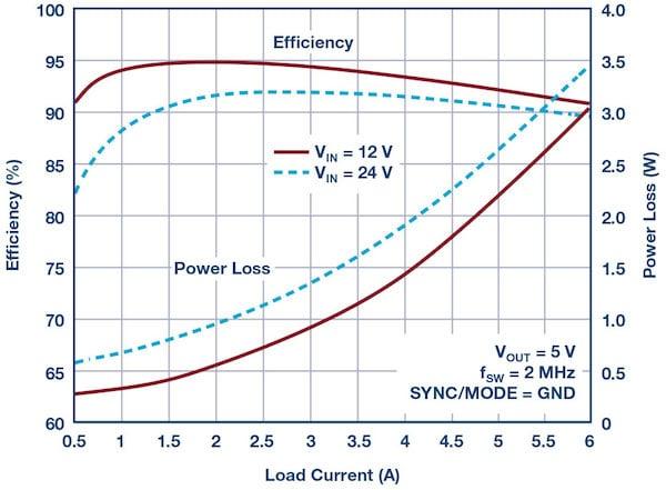 Figure 3: LT8640S 5 V/6 A output efficiency using Figure 1 design (fSW = 2 MHz).