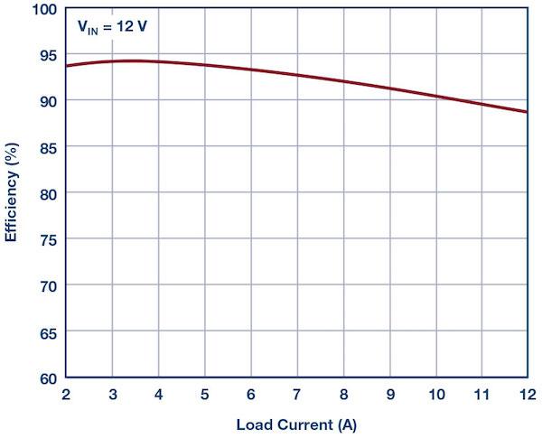 Figure 7: LT8643S 12 V to 3.3 V, 8 A step load transient using Figure 6 parallel design (fSW = 1 MHz).