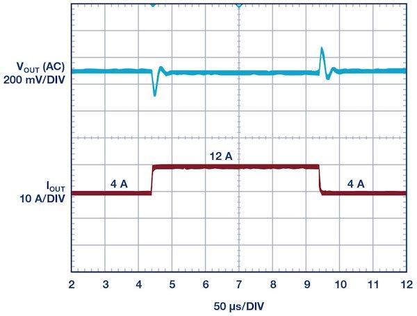Figure 8: LT8643S 12 V to 3.3 V/12 A efficiency using Figure 6 parallel design (fSW = 1 MHz)
