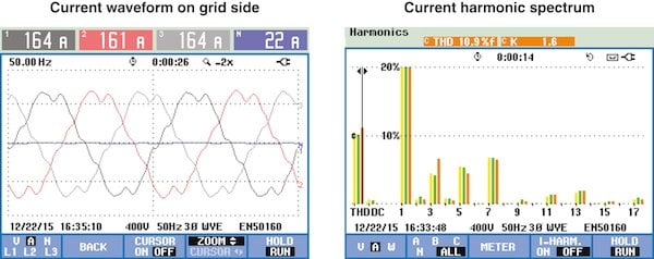 Figure 1: Typical performance analysis of a power supply system, showing the presence of significant harmonic distortion in all harmonics, especially in the 3rd, 5th, 7th, 11th and 13th orders
