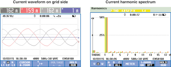 Figure 5: With the PQSine active harmonic filter and power optimizer, the current phases were sinusoidal with a very low level of THD-I and the power factor was nearly 1.0.