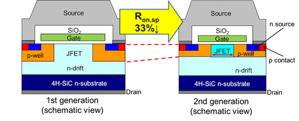 Figure 2: Cross section of a 1st and 2nd generation SiC MOSFET chip