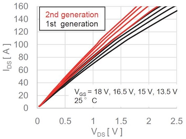 Figure 4: Typical output characteristic of 1st and 2nd generation 1200 V SiC MOSFETs [2]