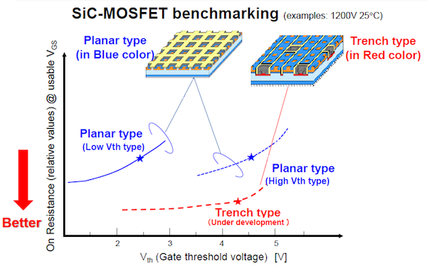 Figure 6: Resistance comparison of different planar and trench type 1200V SiC MOSFETs