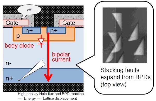 Figure 10: Illustration and picture of bipolar degradation (BPD) due to stacking faults