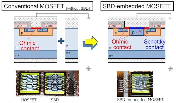 Figure 11: Comparison between conventional MOSFET and SBD-embedded MOSFET
