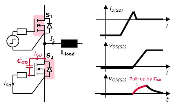 Figure 1: Impact of the Miller capacitance CGD during the turn-OFF of the body diode.