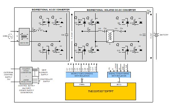 Figure 1: System block diagram of a bi-directional OBC