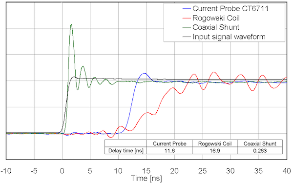 Figure 2: Response delay times for each sensor when measuring an input signal with a rise time of 1 ns