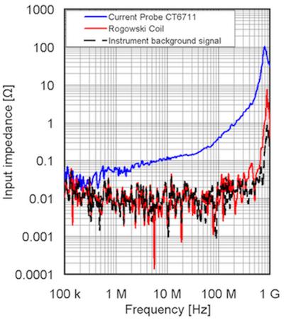 Figure 5: Insertion impedance values for each sensor