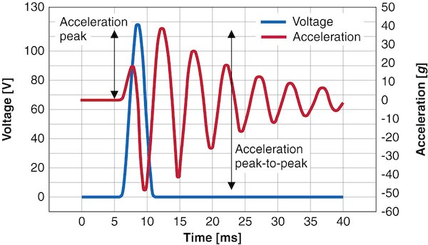 Figure 3: Typical acceleration g as a function of the voltage when a mass of 100 grams is applied. The voltage signal here is a half-sine with a peak of 120 V and a pulse length of 5 ms, corresponding to a frequency of 200 Hz.