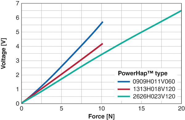 Figure 4: When functioning as a sensor, the output voltage of PowerHap is to a great extent proportional to the force applied.