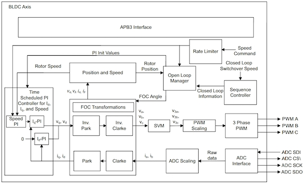 Block diagram of FOC sensorless implementation to control speed and torque of a BLDC motor