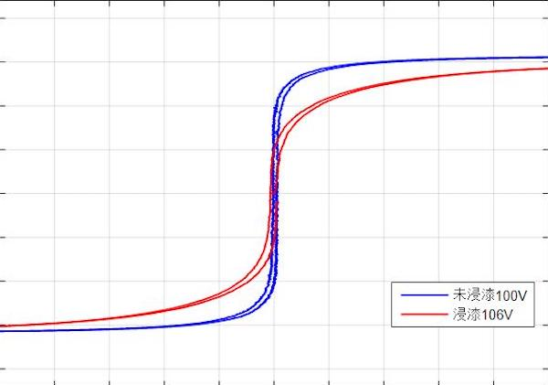 hysterese loop, out of the first half cycle, comparison between annealed and coated status