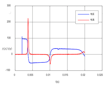 Voltage and Current Decay Comparison (Annealed and Coated), Pulsed @ ~ 100 V (left)