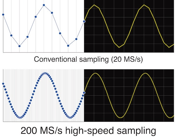 Difference between 20MS/s and 200MS/s sampling