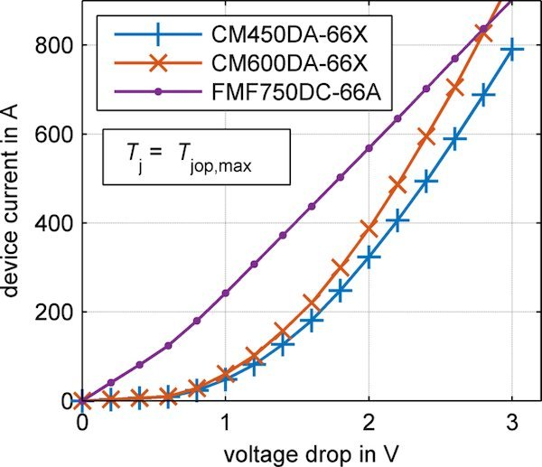 Static characteristic of the Full SiC devices compared to the 450 A and 600 A silicon-based modules (right)