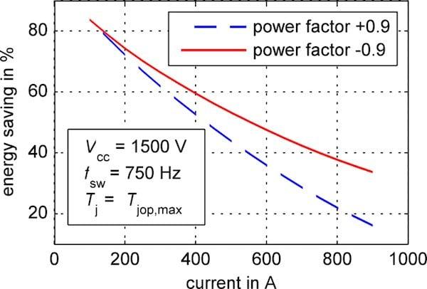 Comparison of FMF750DC-66A with CM600DA-66X (a)
