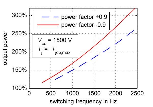 Comparison of FMF750DC-66A with CM600DA-66X (b)