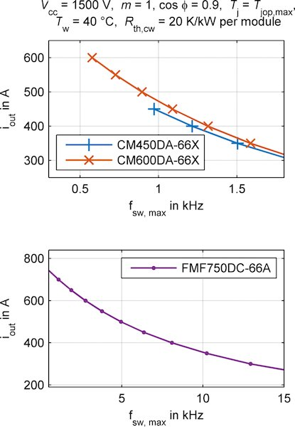 Maximal output current in dependence on switching frequency (a)