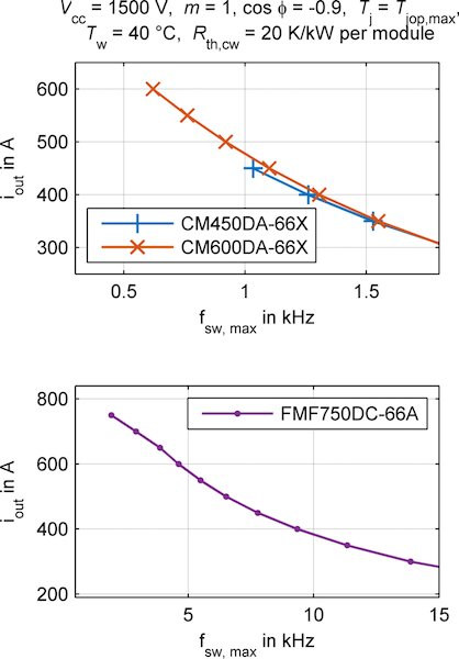 Maximal output current in dependence on switching frequency (b)