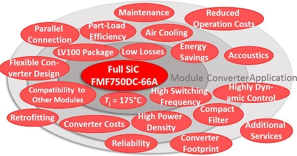 Opportunities enabled by the Full SiC FMF750DC-66A