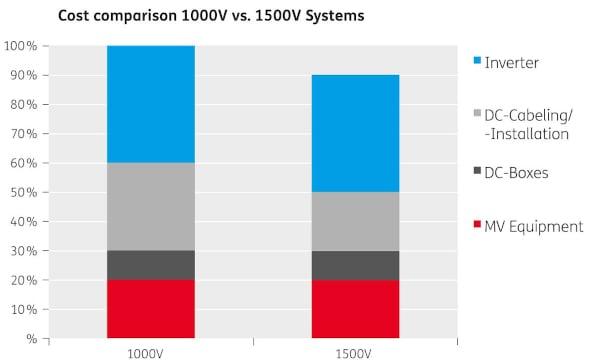Cost comparison 1000V vs 1500V system