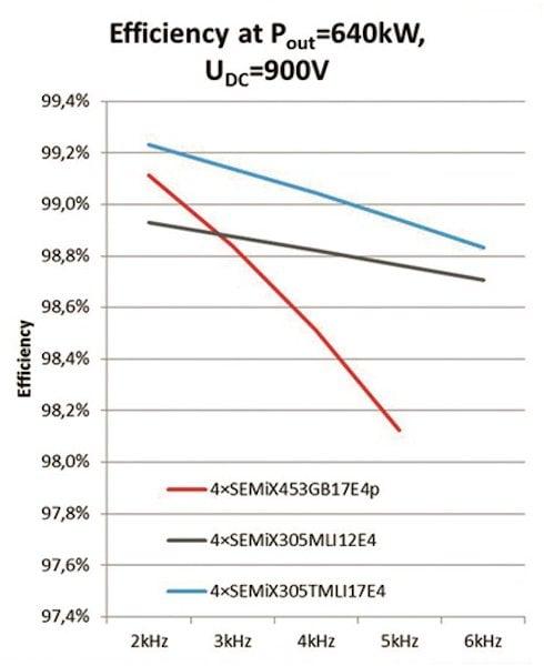 Efficiency comparison. 900VDC