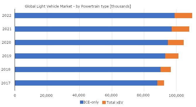 We observe a moderate growth rate of EVs in the growing world's car fleet. Source: LMC Automotive – Global Engine and Transmission Forecast, including LF estimations