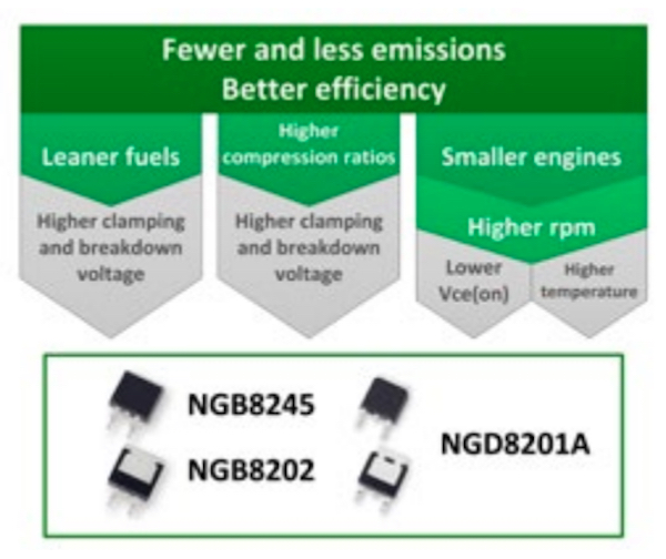 New requirements for the Ignition IGBTs based on new emission regulations and some Littelfuse featured devices