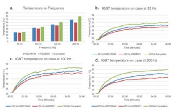 Correlation of temperature against switching frequency