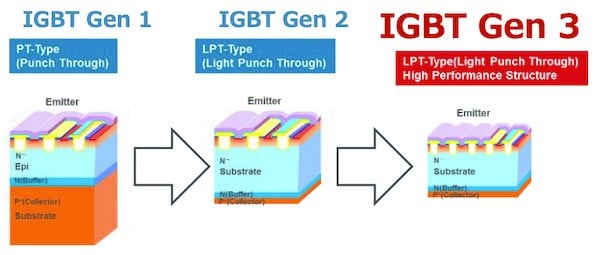 Technology improvement of punch though IGBTs in RohmSemiconductor