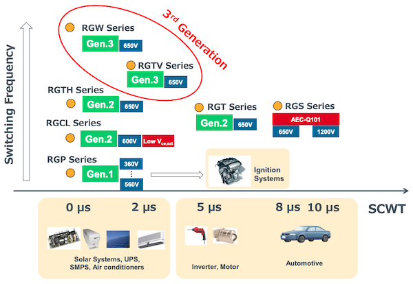 Applications spectrum and available IGBT series from Rohm Semiconductor